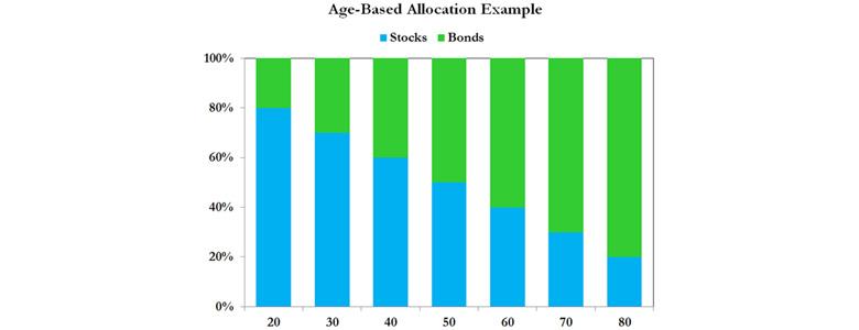 Bar chart demonstrating age-based allocation