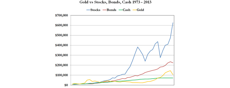 Chart showing gold underperforming everything else