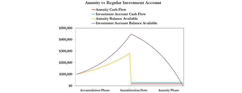 annuities the perfect investment if your goal is to die penniless