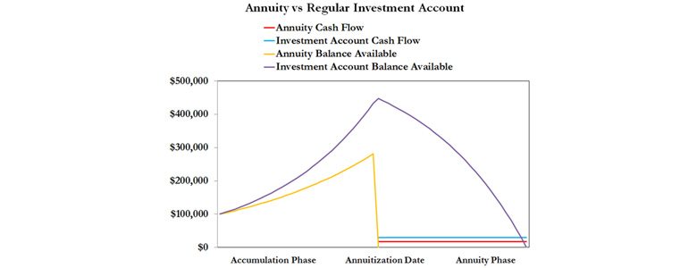 Chart showing annuity harm