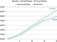 Chart: bonds versus bond funds