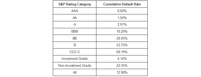 Table of default rates