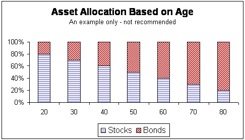 age-based asset allocation