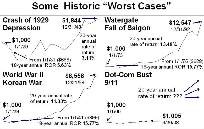 Historic Worst
