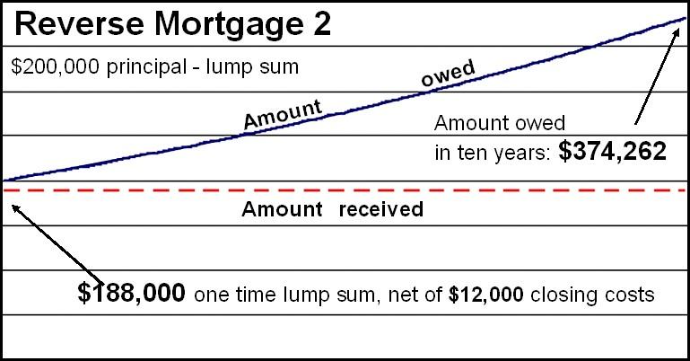 Reverse Mortgage Chart
