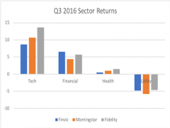 Sector trends