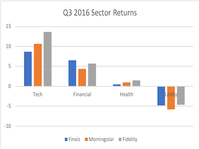 Sector trends