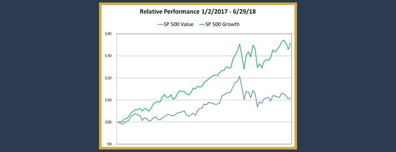 Growth versus Value