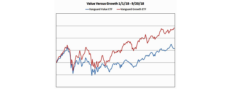 Value versus Growth Chart