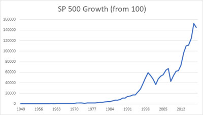 SP500 growth