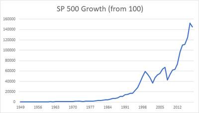 SP500 growth