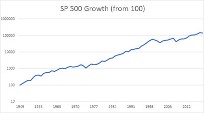 SP500 log growth