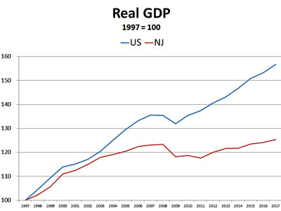 NJ lags nation in GDP growth