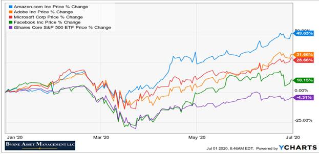 Chart-AAPL-AMZN-MSFT-FB