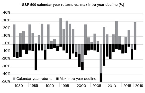 SP 500 Calendar Returns